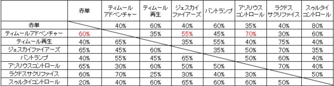 Jeremy Dezani_Standard Win-Rates