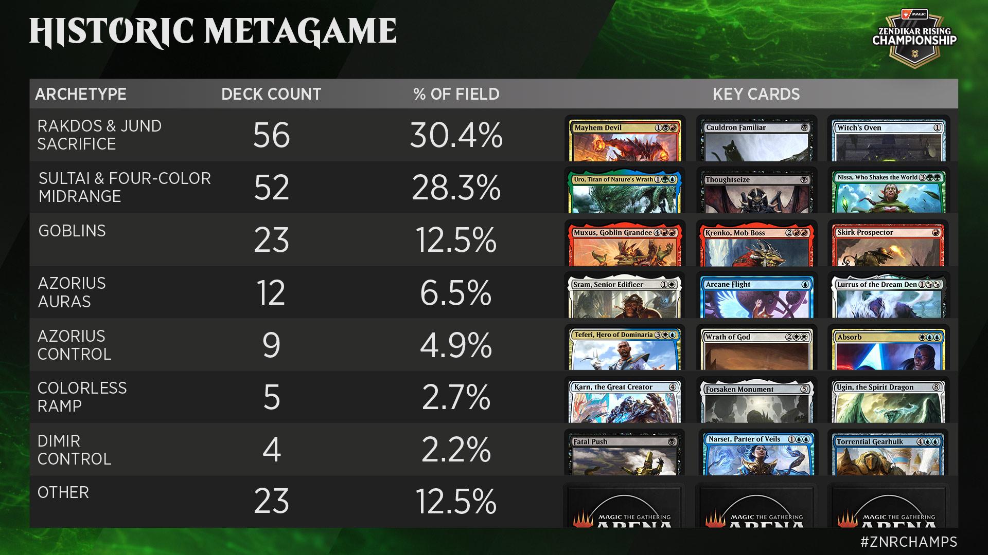 Zendikar Rising Championship Metagame
