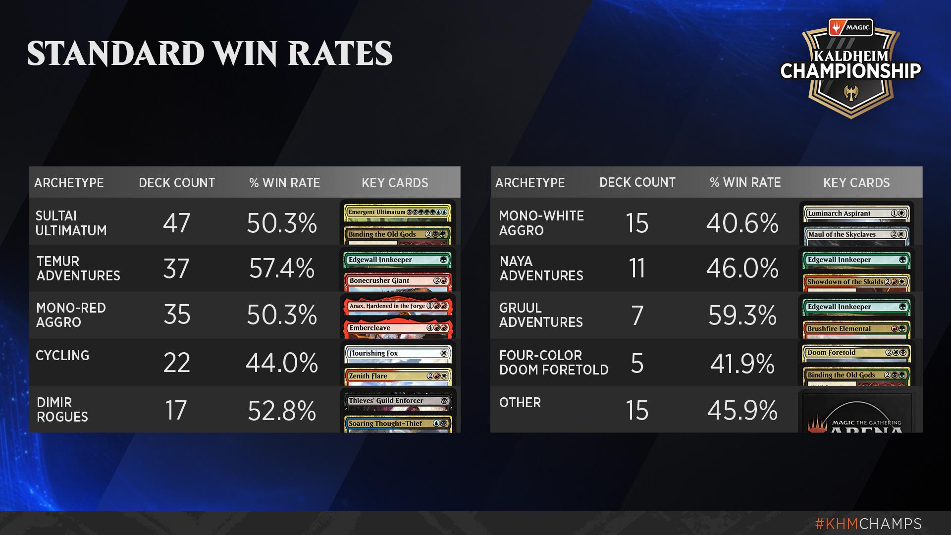 standard_win_rates